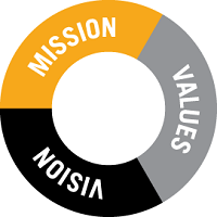 Mission – Vision – Values