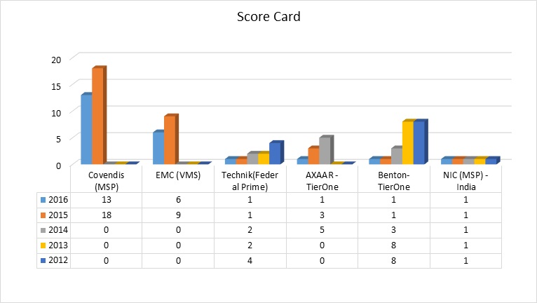 Excyl Score Card